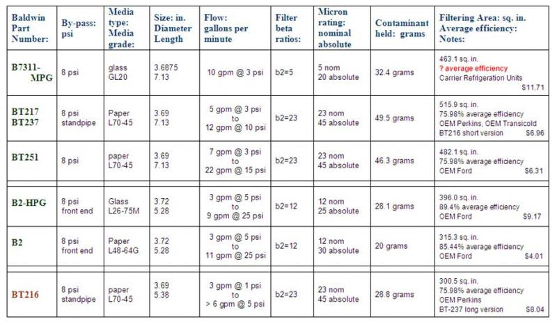Engine Oil Filter Cross Reference Chart