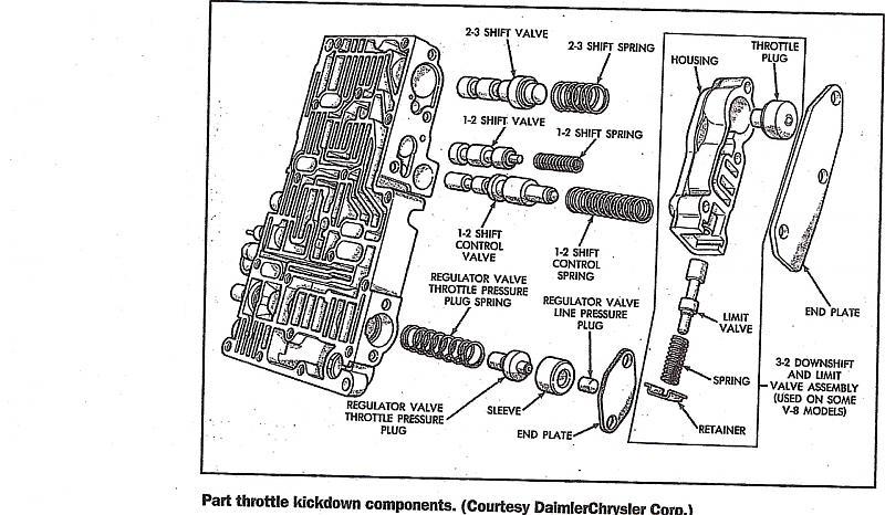 dodge 904 transmission valve diagram
